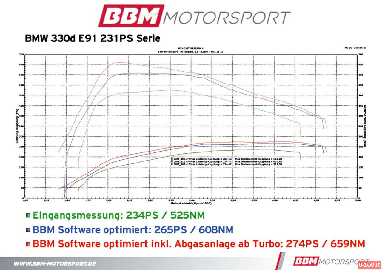 bmw-330d-touring-e91-by-bbm-motorsport_0-100_11