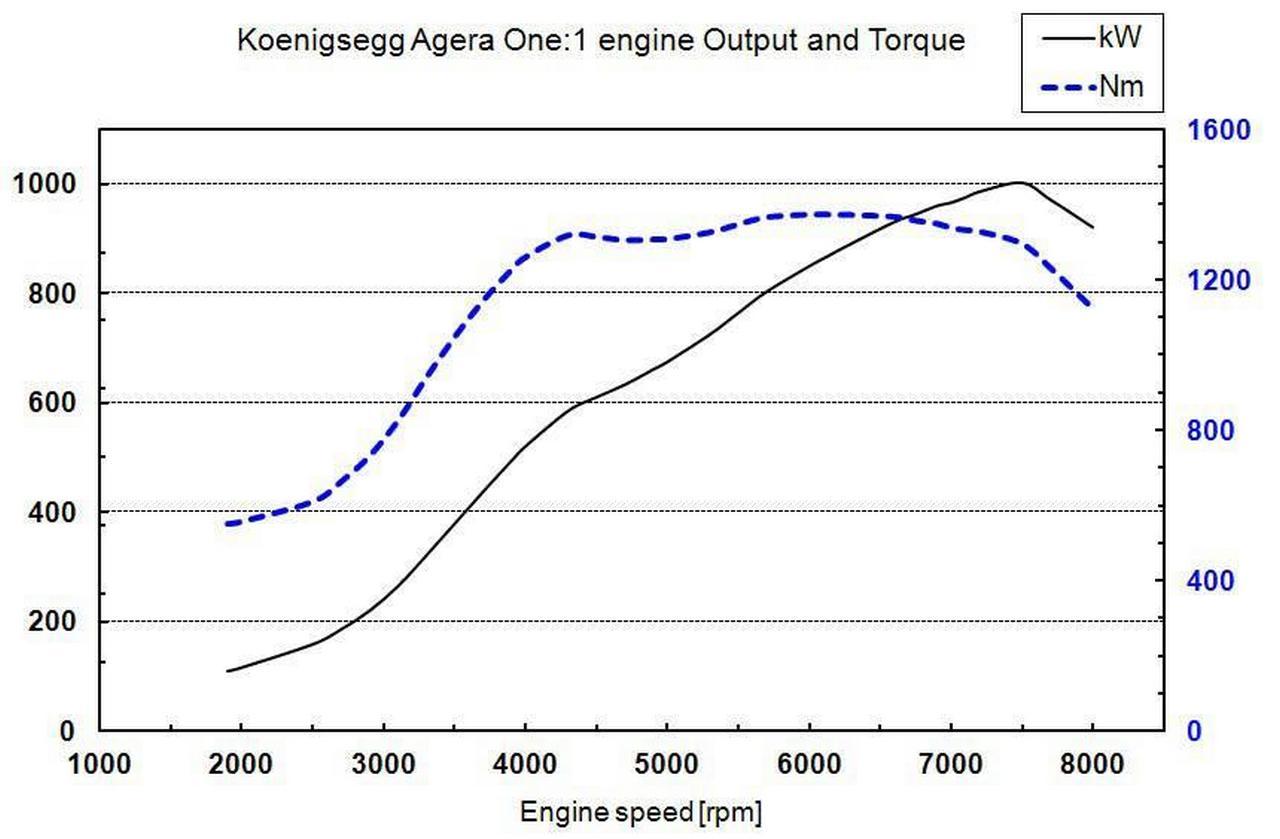 koenigsegg-agera-one-1-geneve-2014-price_6