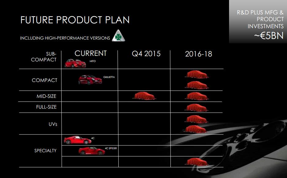 alfa-romeo-product-plan-2014-2018-fiat-chrysler-automobiles-sergio-marchionne_0-100_1
