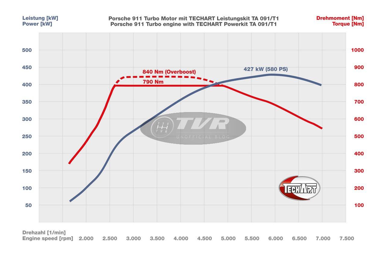techart-for-porsche-991-turbo-kit-ta-091t1-con-60-cv-in-piu_0-100_8