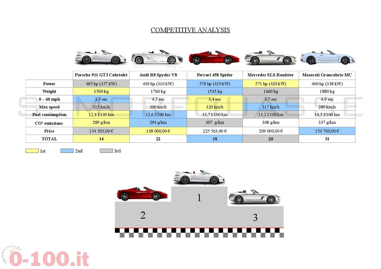 porsche-911-991-gt3-cabriolet_0-100_20