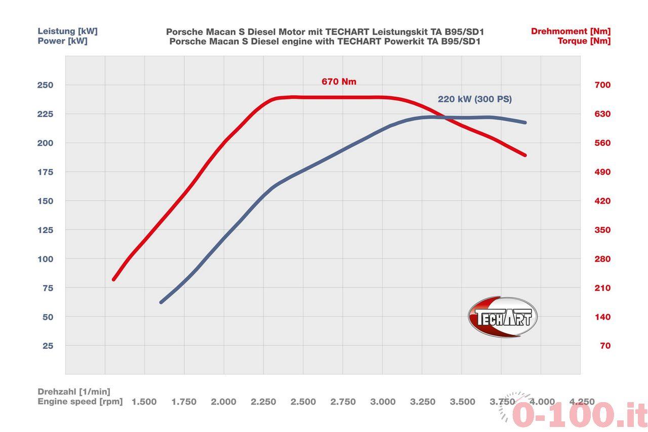 techart-kit-ta-b95sd1-per-la-porsche-macan-s-diesel-0-100_3