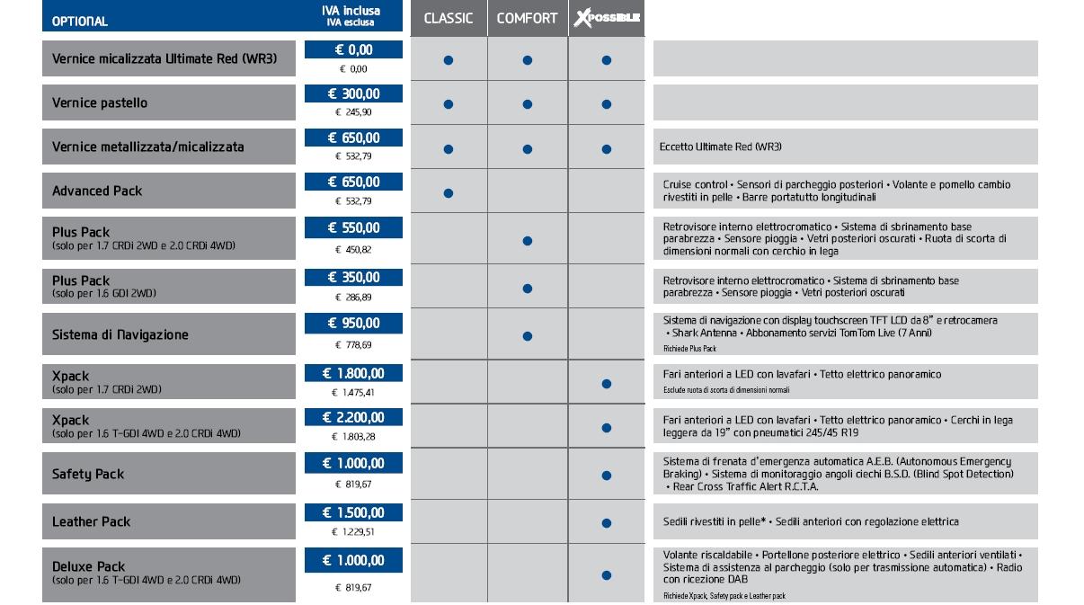 hyundai-tucson-2015-2016-listino-prezzi-italia-prezzo-price-0-100-5