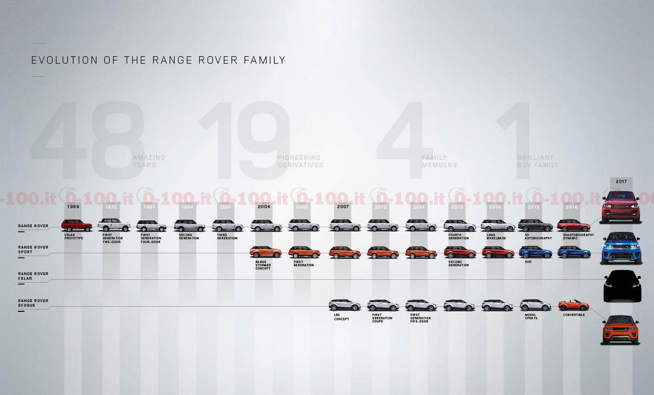 land-rover-range-rover-velar-0-100_2